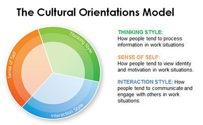 Cultural Orientations Model