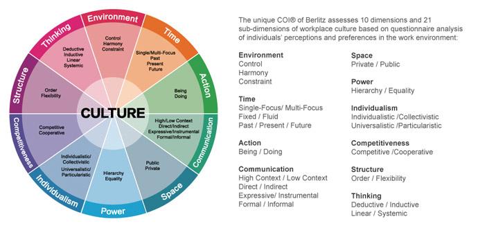 Cultural Orientations Wheel