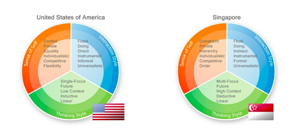 US Singapore Cultural Gap