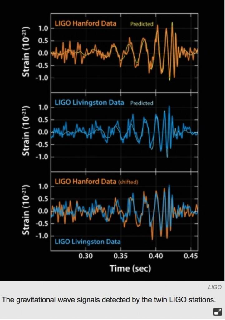 The LIGO signal - from September 2015, and announced Feb 11, 2016
