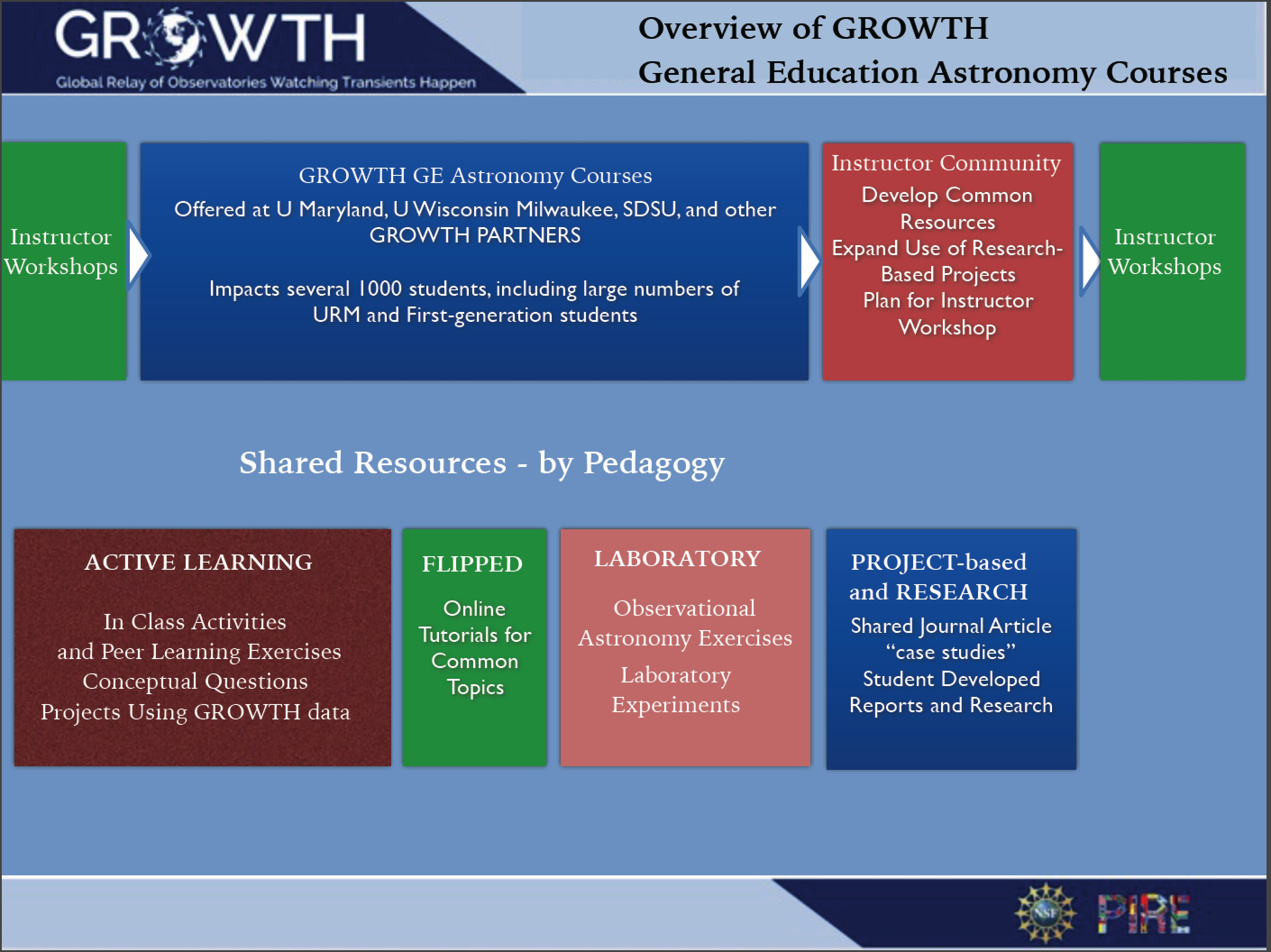 GROWTH Education Initiative | Bryan Penprase